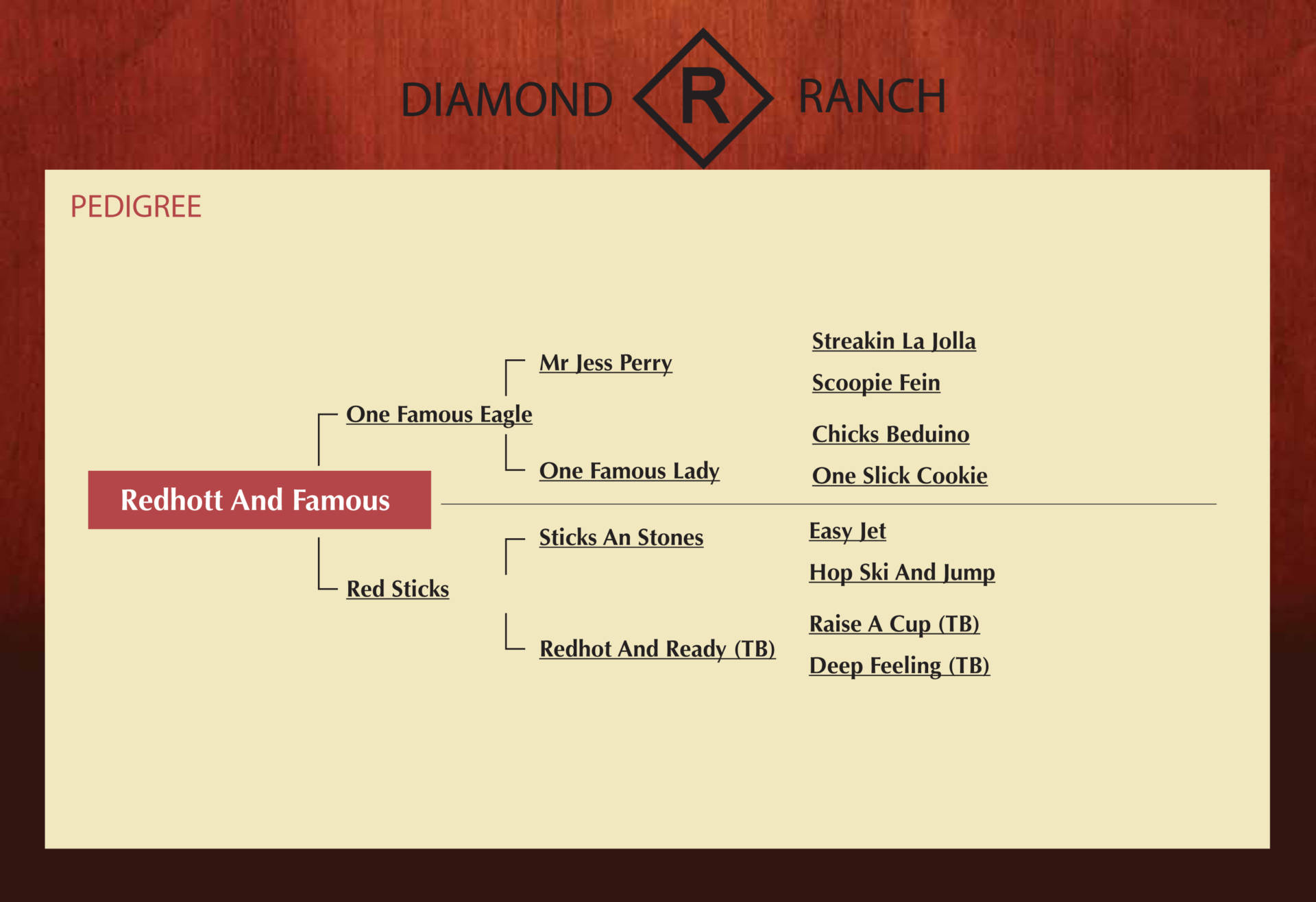 Redhott And Famous - Pedigree